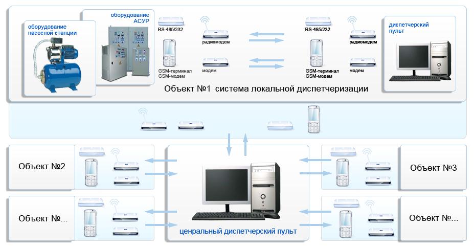 Диспетчеризация зданий, производства, инженерных систем